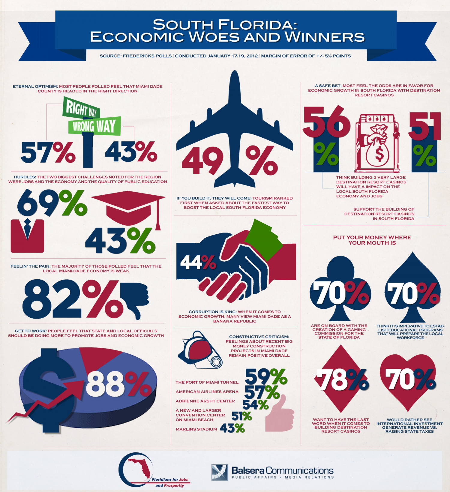 South Florida: Economic Woes and Winners | Visual.ly