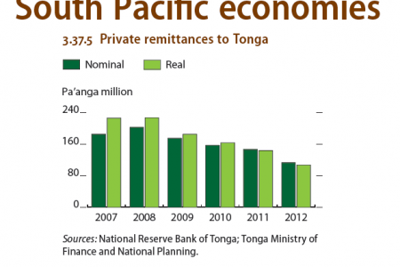 South Pacific economies : Private remittance to Tonga Infographic