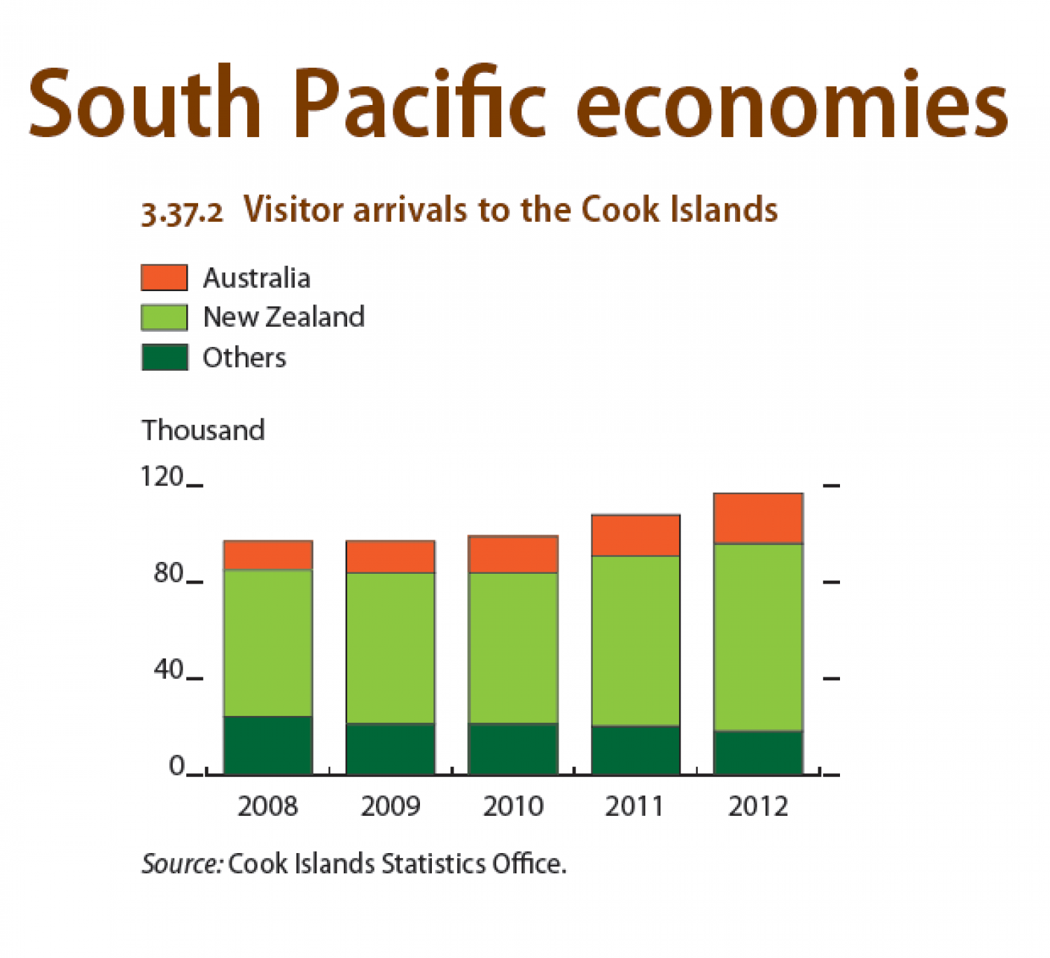 South Pacific economies : Visitors arrivals to the Cook Islands Infographic