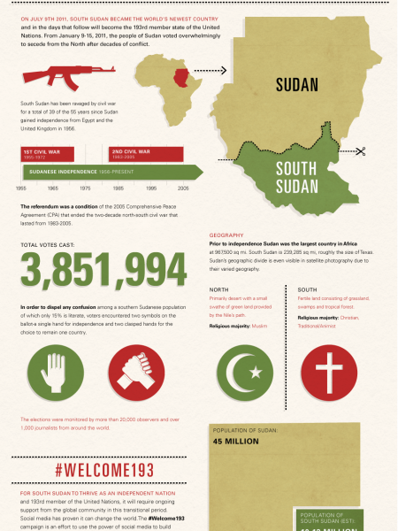 South Sudan: The World's Newest Country Infographic
