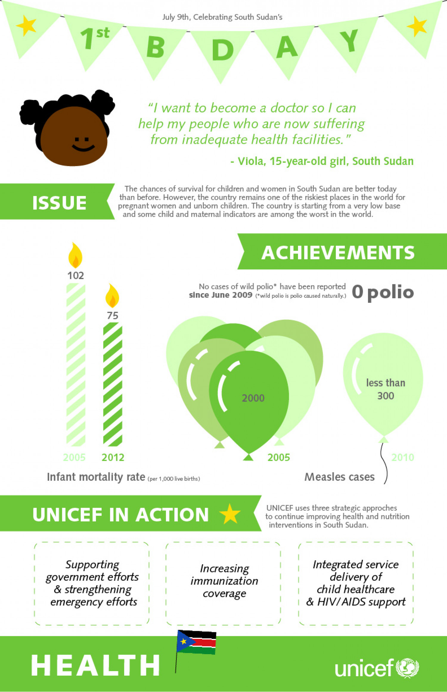 South Sudan's 1st Birthday: Health Infographic