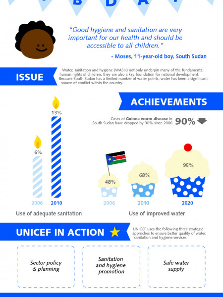 South Sudan's 1st Birthday: Water, Sanitation and Hygiene Infographic