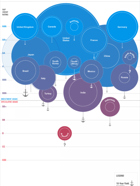 Sovereign income, debt, and credit by region Infographic