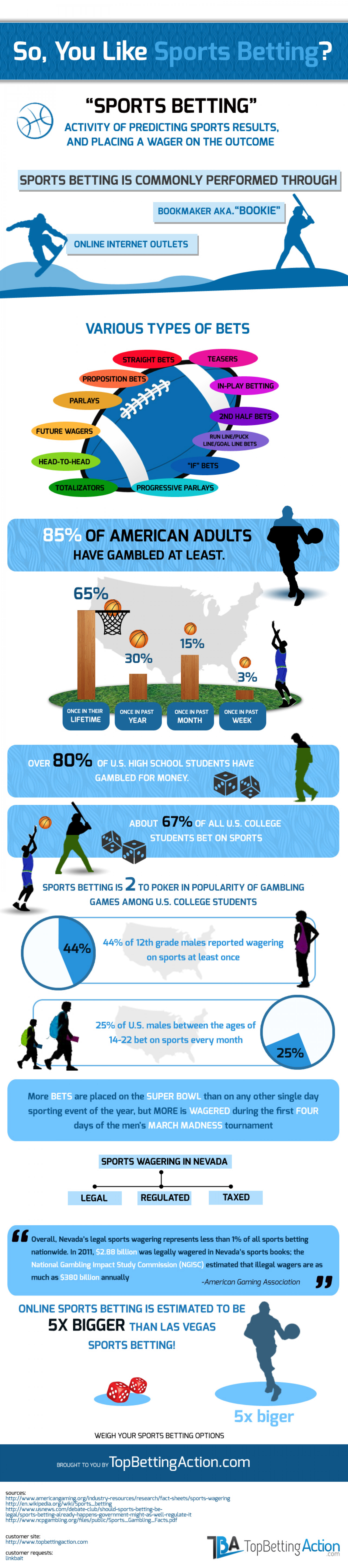 So,You Like Sports Betting? Infographic