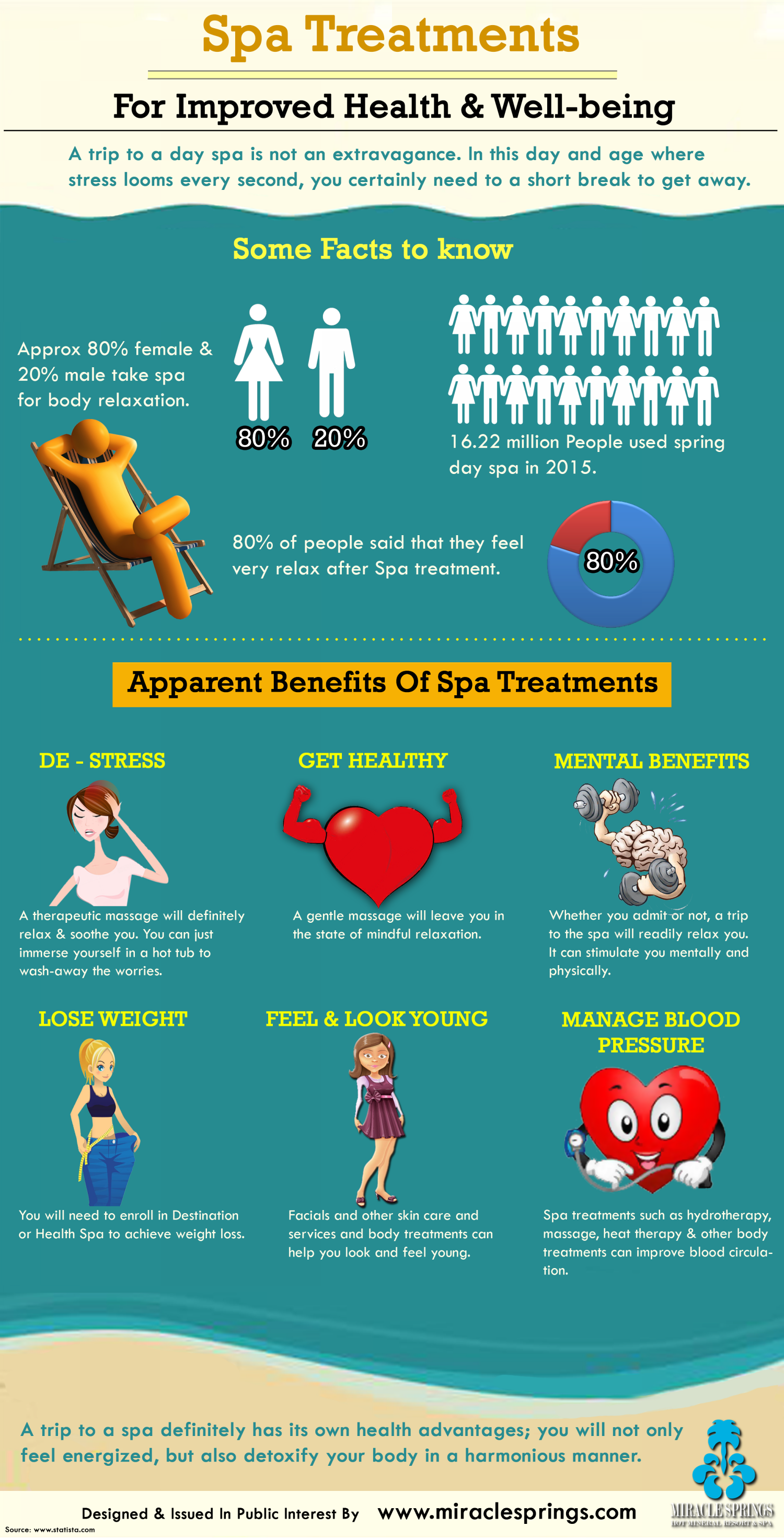 Spa Treatments for Improved Health & Well-being Infographic