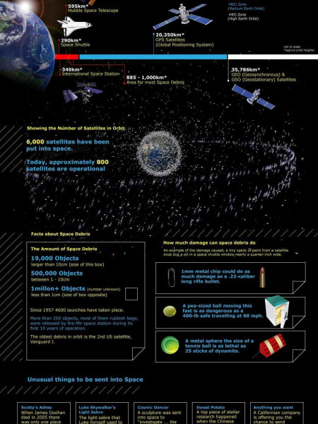 Space the Final Junkyard  Infographic