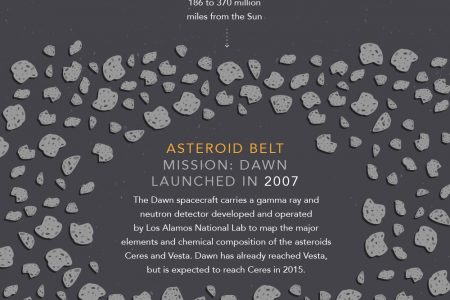 Spaced Out: The Energy Department's Technology in Space Infographic