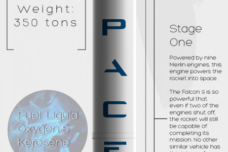 SpaceX Falcon 9 Rocket Infographic