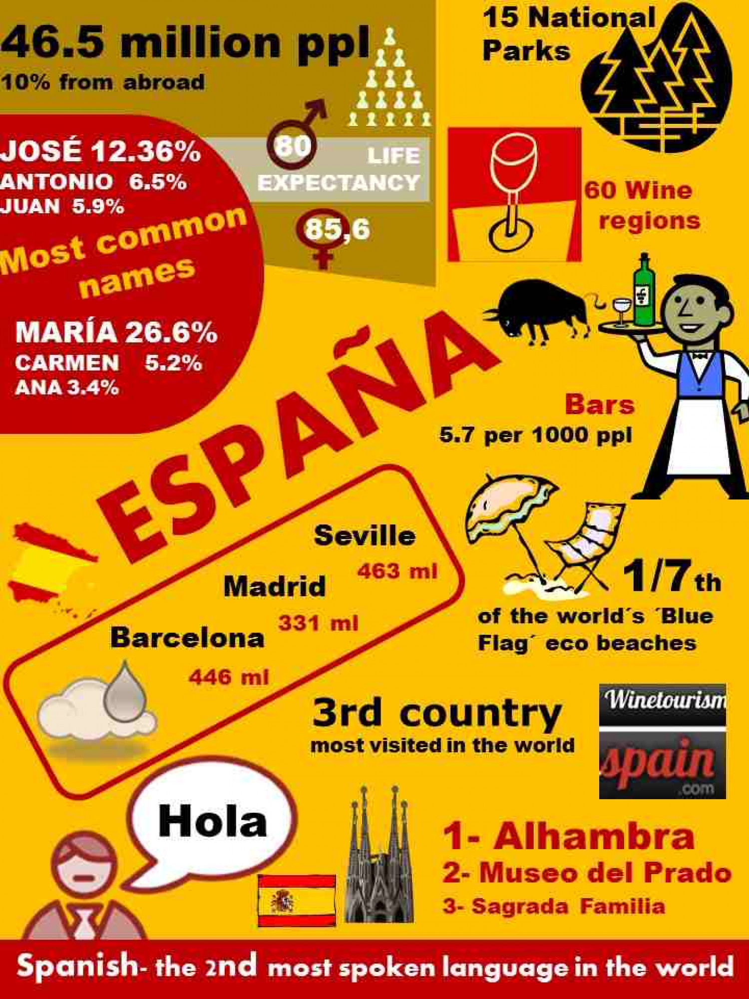 Spain infographics Infographic