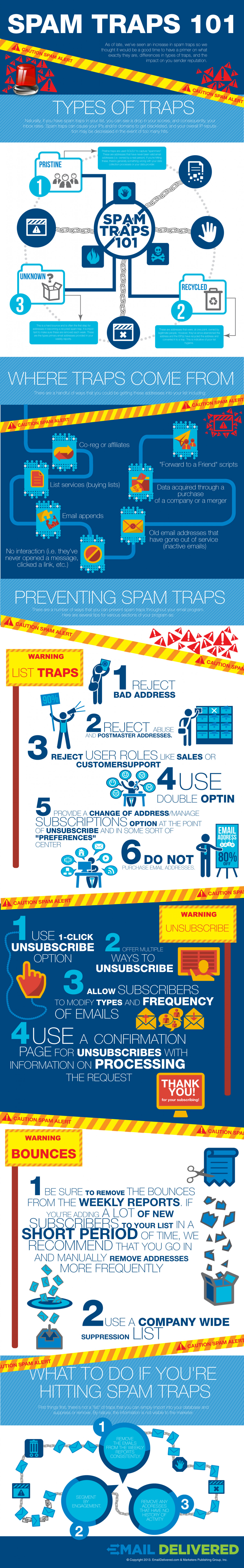 Spam Traps 101 Infographic