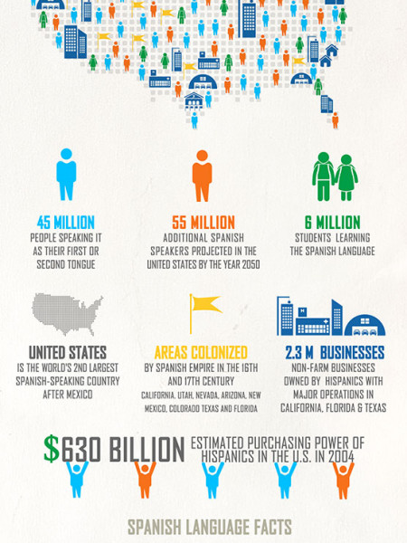 Spanish Language & Hispanics in the United States - Facts and Statistics Infographic