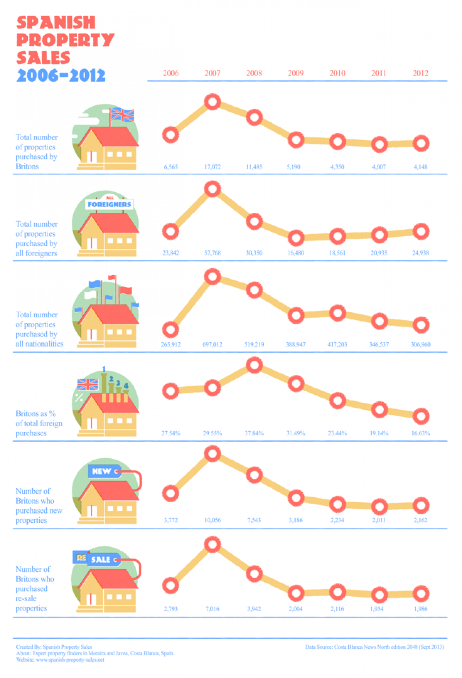 Spanish Property Sales 2006 to 2012 Infographic