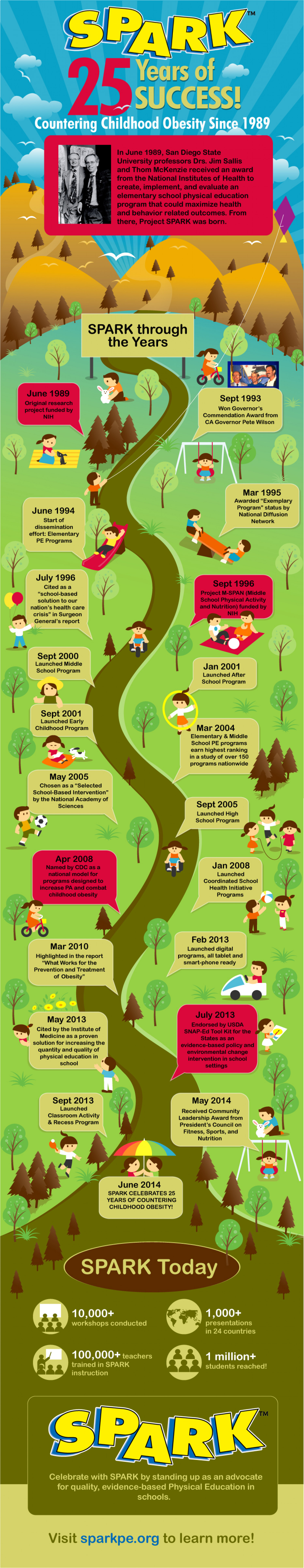 SPARK 25 Years of Success! Countering Childhood Obesity Since 1989 Infographic