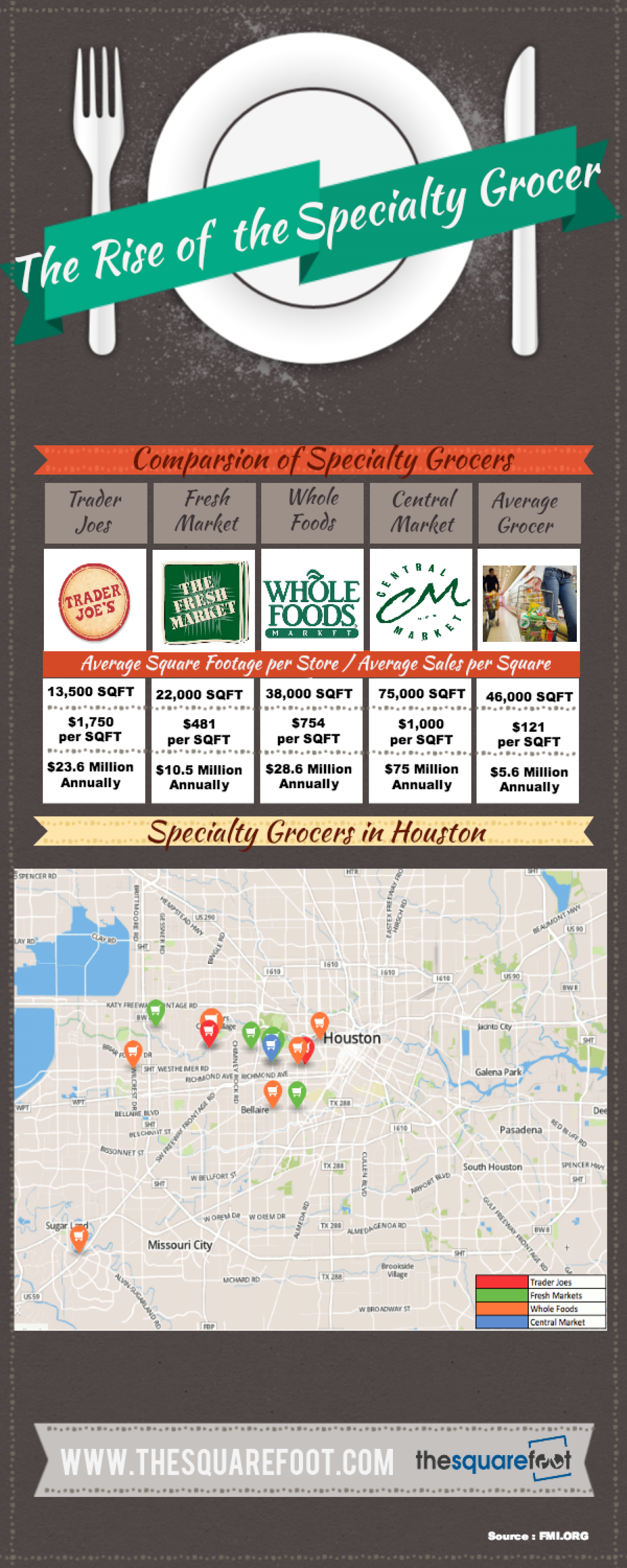 Speciality Retail Grocers in Houston Infographic