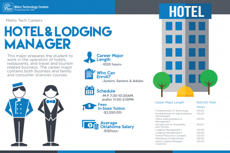Specialize in Hotel & Lodging Management at an Oklahoma Trade School Infographic