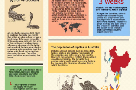 Spectacular Herpetology Courses in Australia Infographic