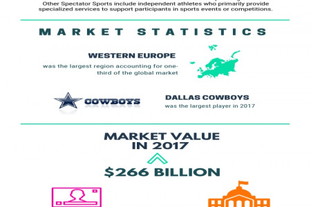 Spectator Sports Global Market Infographic