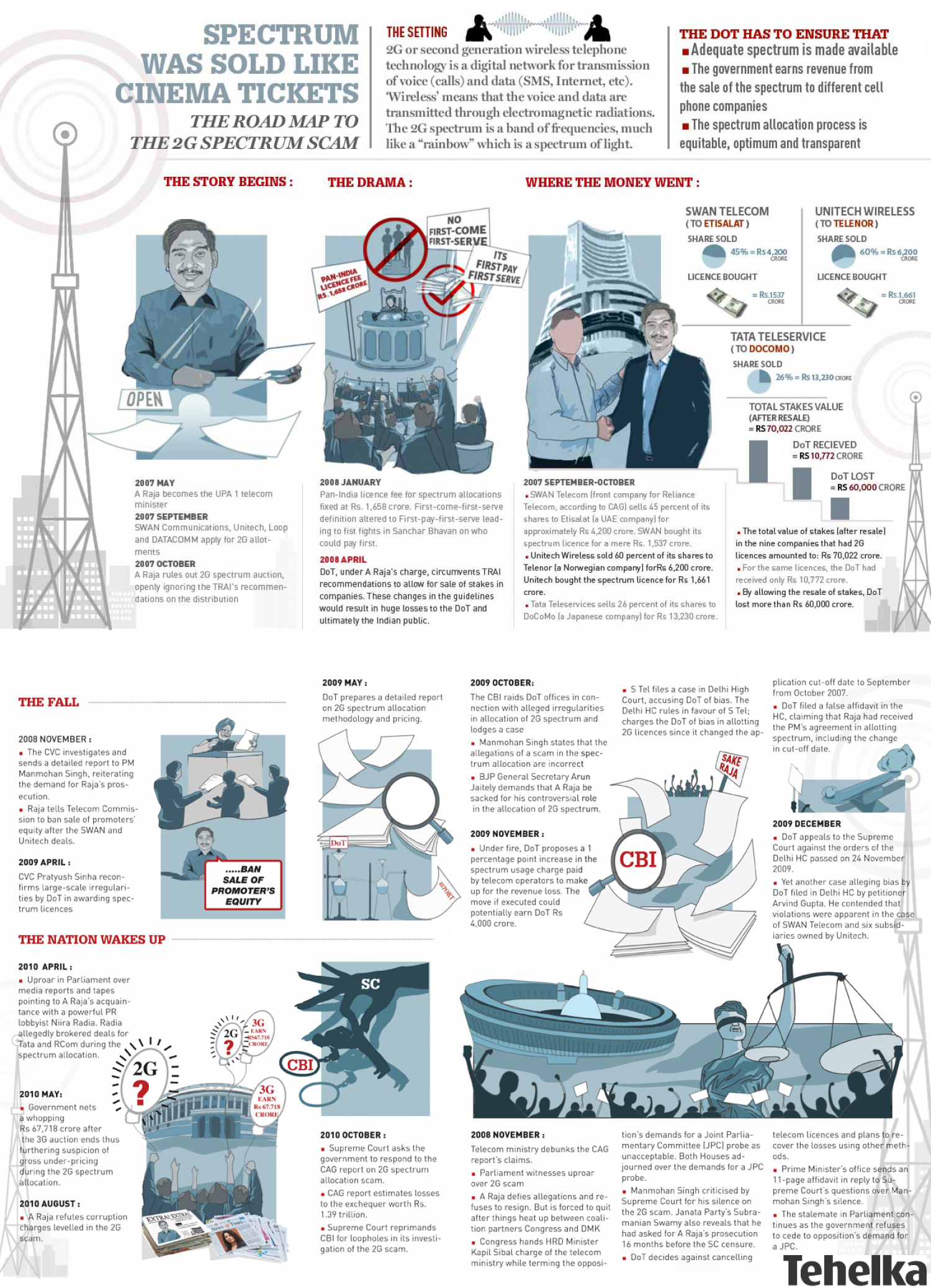 Spectrum Was Sold Like Cinema Tickets Infographic