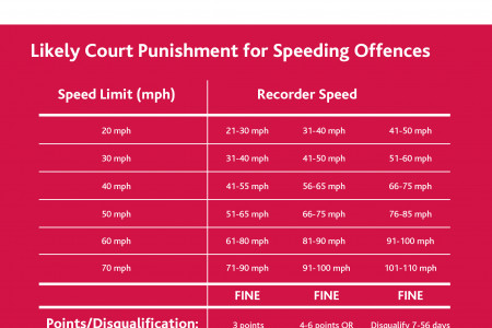 Speeding Facts From The DVLA Infographic