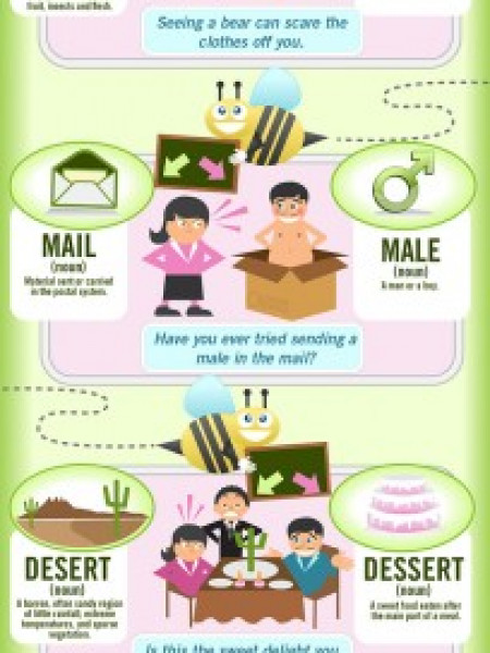 Spell What You Mean, Mean What You Spell Infographic