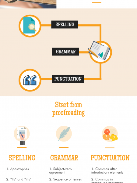 Spelling, Grammar, Punctuation Check Infographic