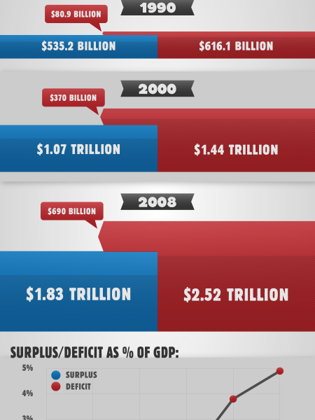 Spending Beyond Our Means: US Trade Balance By Decade Infographic