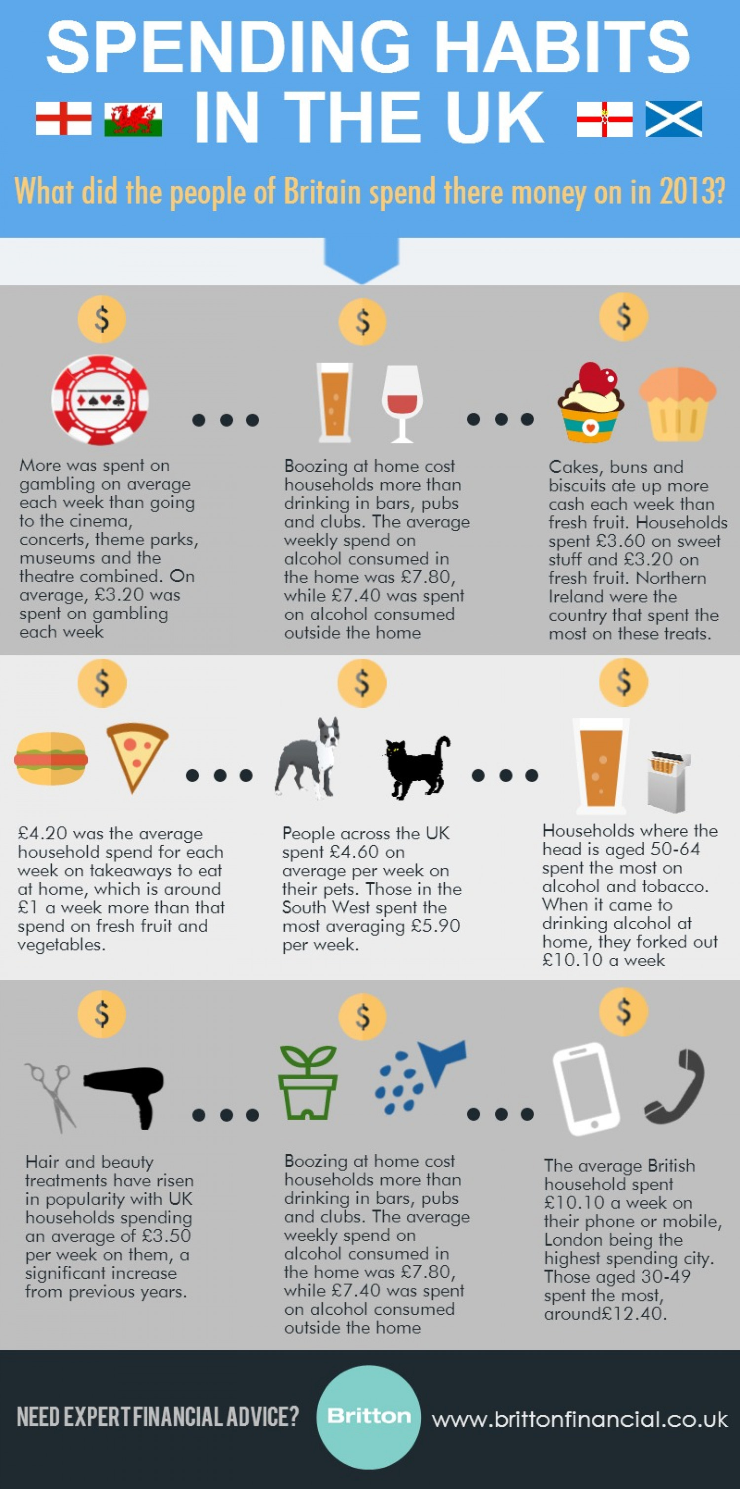 Spending Habits in the UK 2013 Infographic