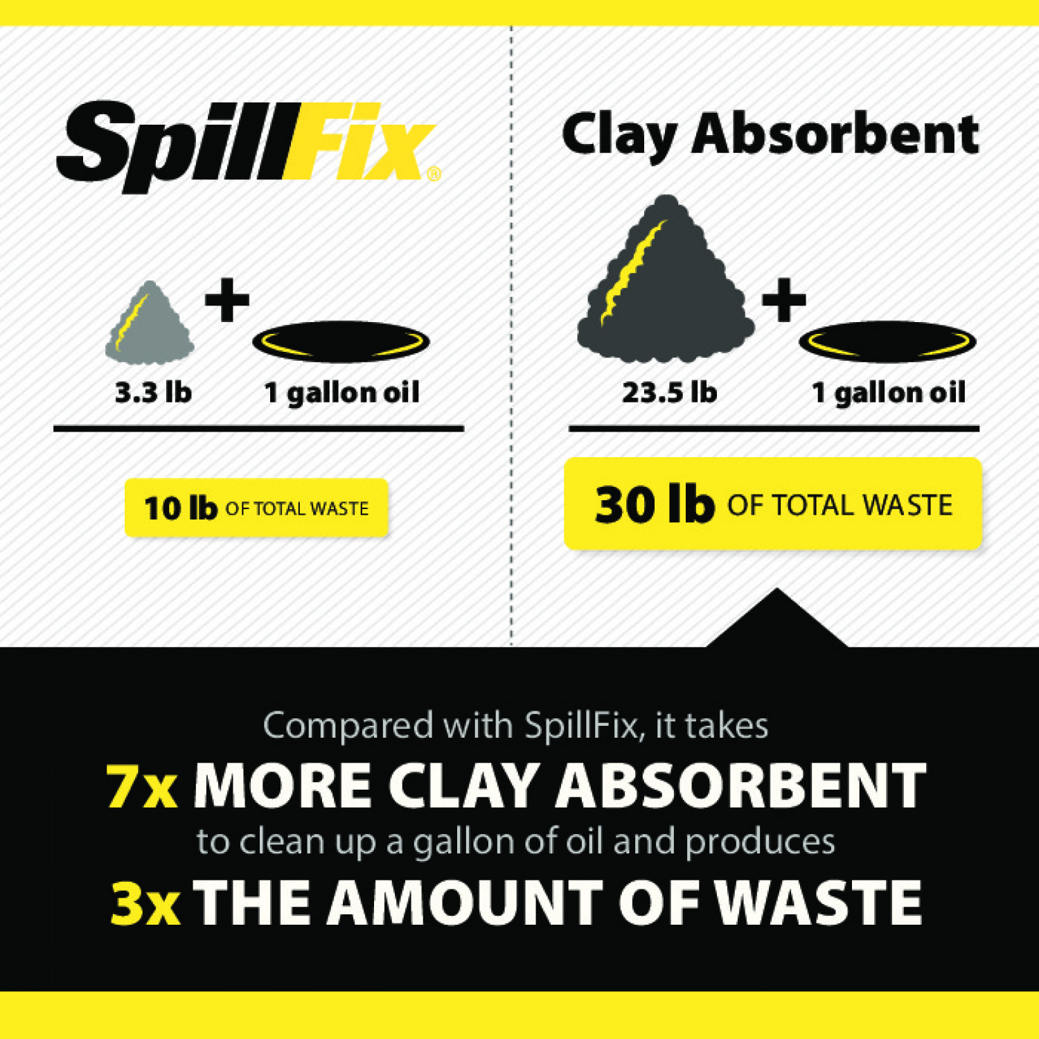 SpillFix - Less product, less waste! Infographic
