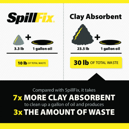 SpillFix  vs Clay Absorbent comparison