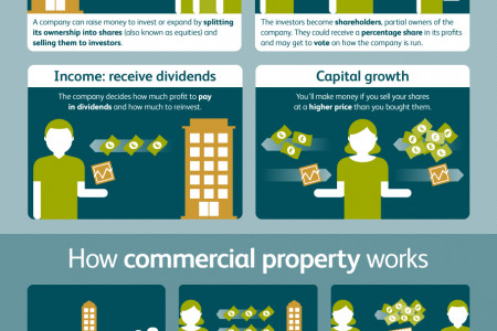 Spin-free guide to Investing Infographic