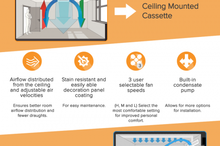 Split System Air Conditioners and It's Increasing Demand Infographic