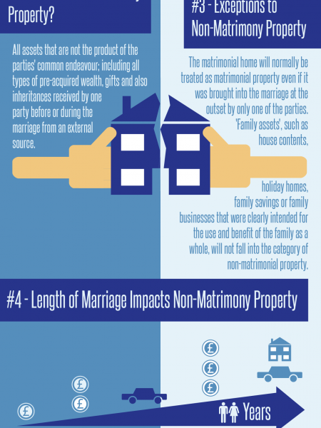 Splitting Divorce Assets Fairly Infographic