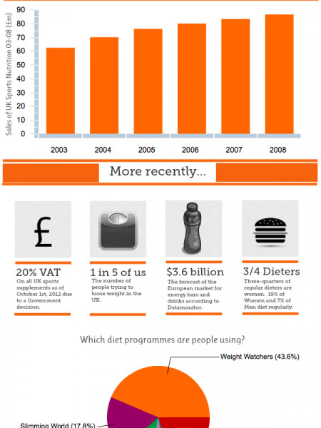 Sport Nutrition & Weight Loss Infographic