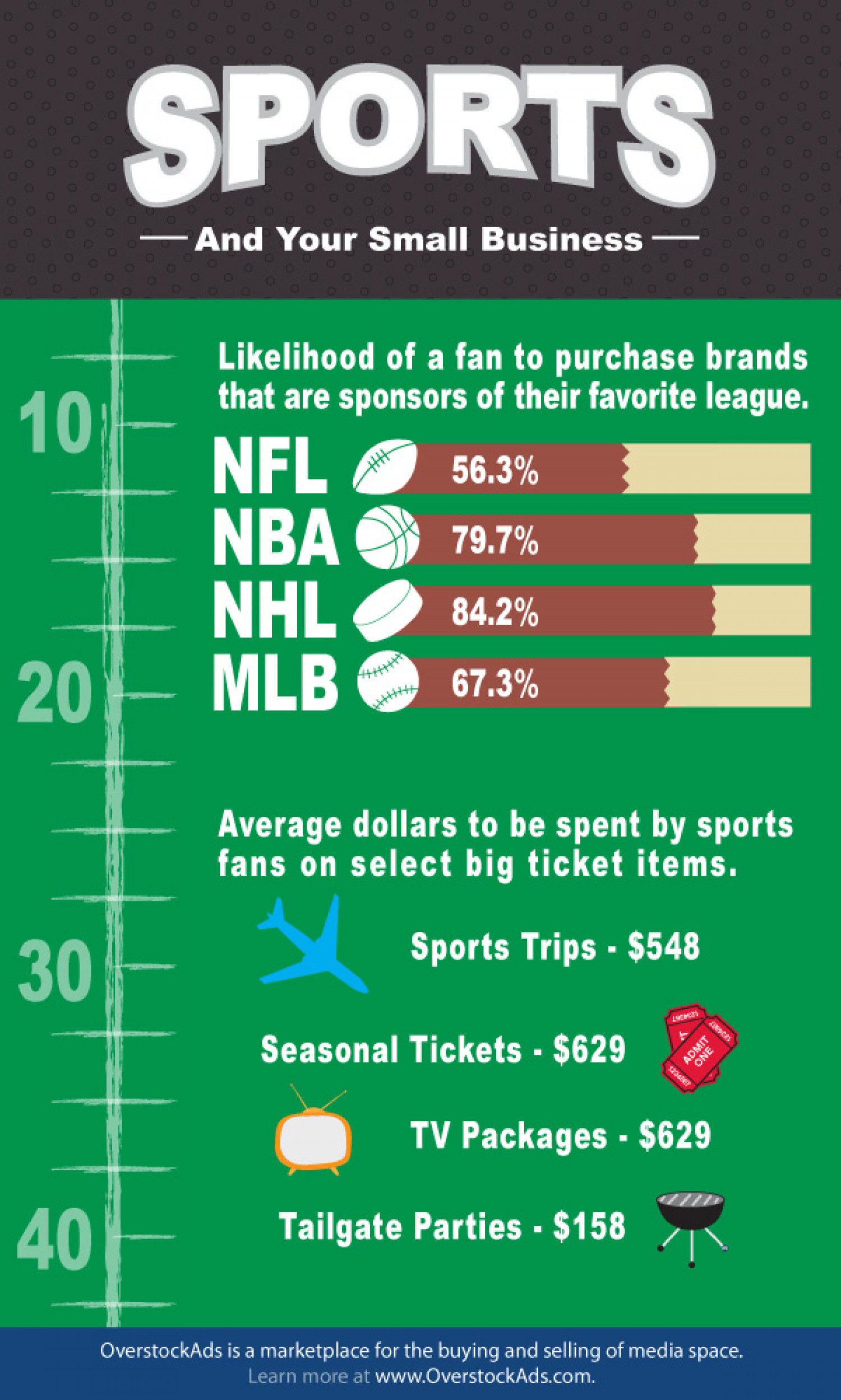 Sports and Your Charlotte Business  Infographic