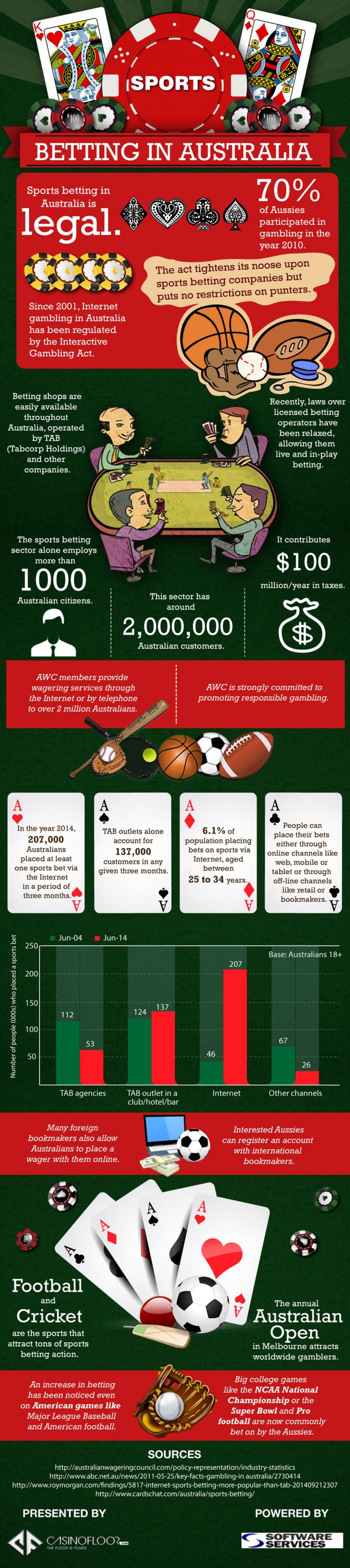 Sports Betting In Australia Infographic