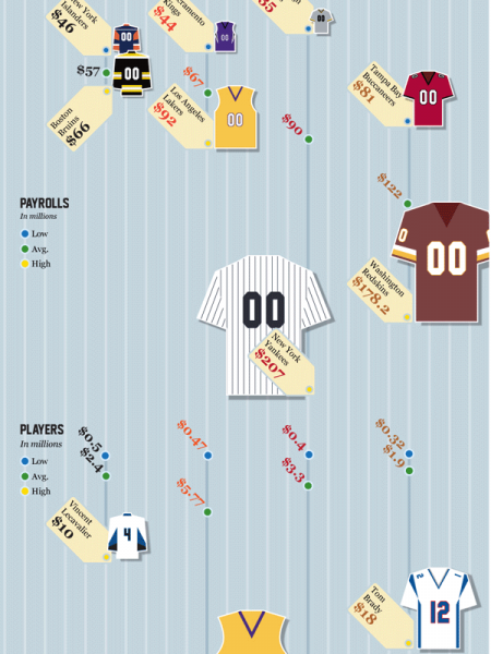 Sports Salaries Infographic