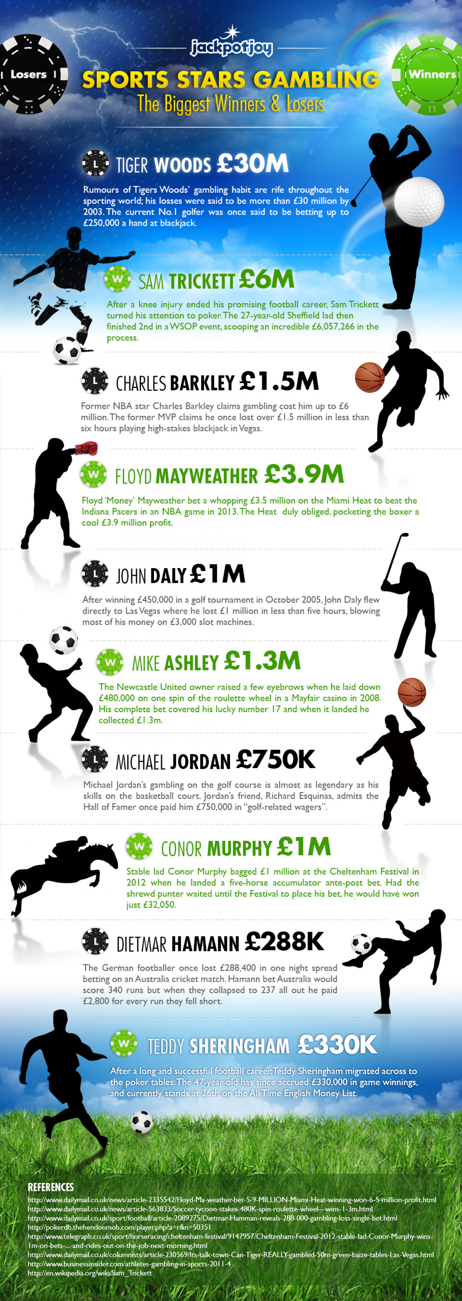 Sports Stars Gambling: Top 10 Winners and Losers Infographic