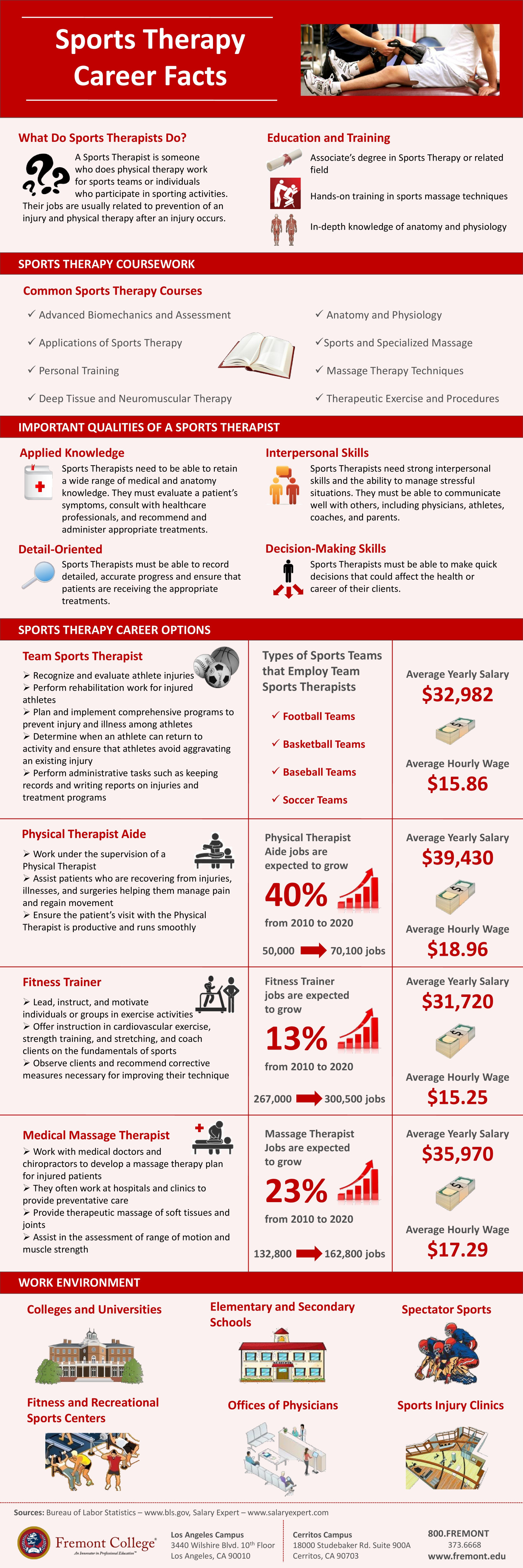 Sports Therapy Career Facts Infographic