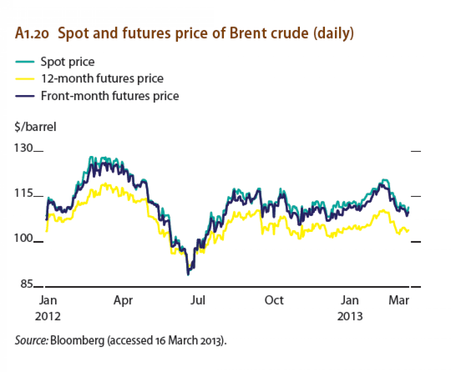 Spot and futures price of Brent crude (daily) Infographic