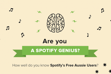 Spotify's Free Aussie Users Infographic
