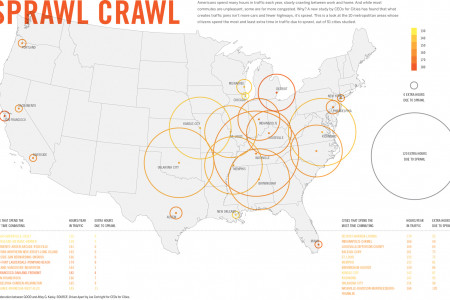 Sprawl Crawl  Infographic