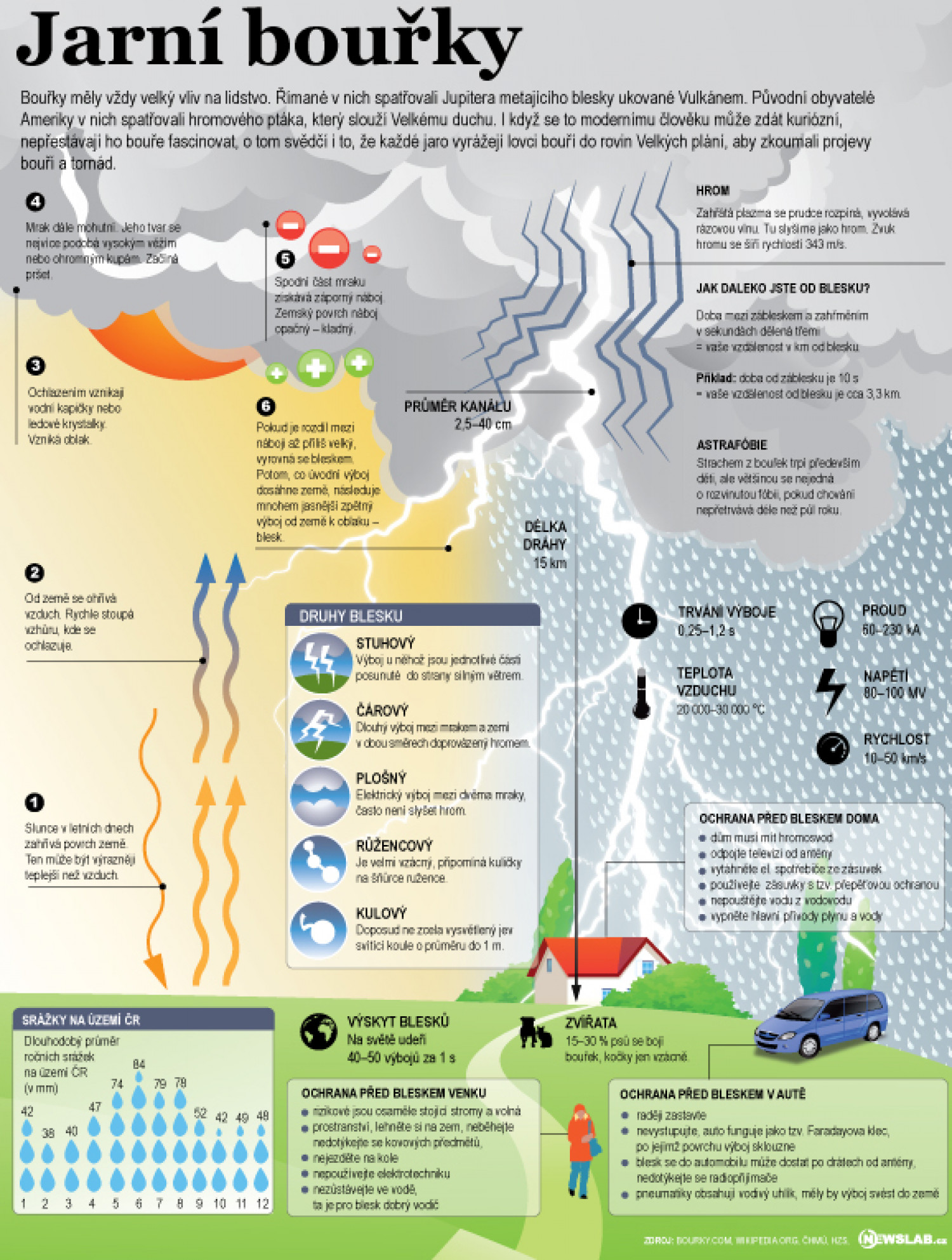 Spring storms Infographic