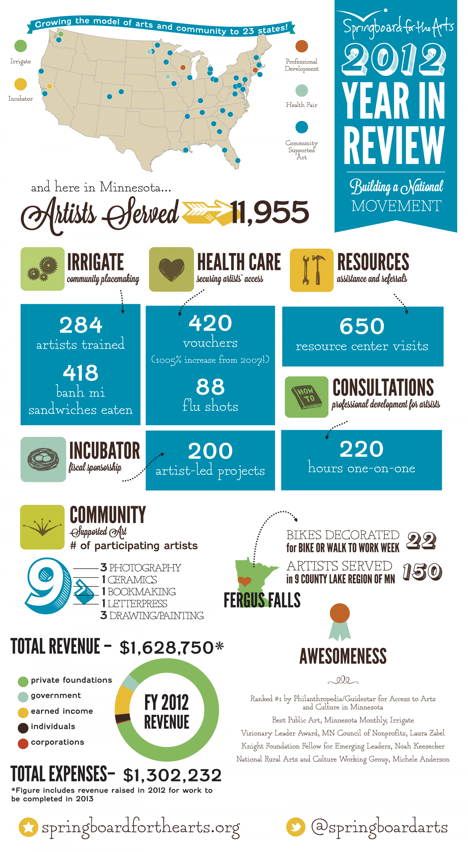 Springboard for the Arts 2012 Year in Review Infographic