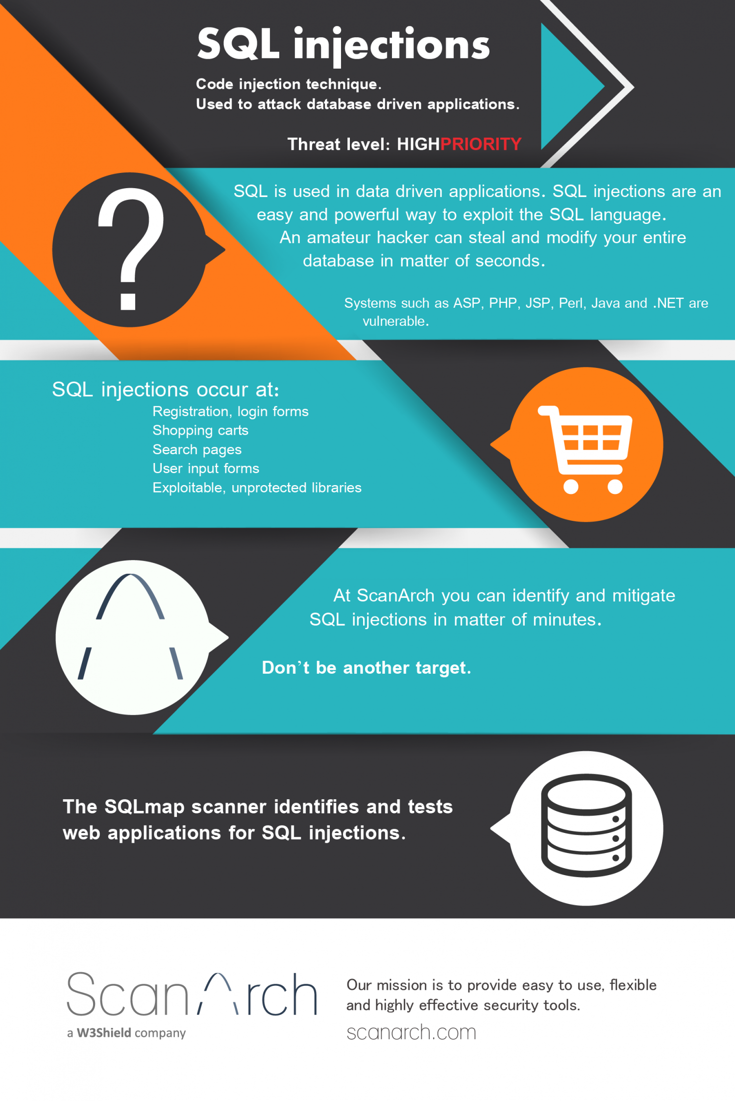 SQL Injections Infographic