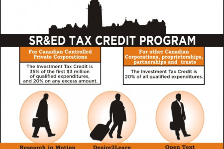SR&ED Tax Credit Infographic