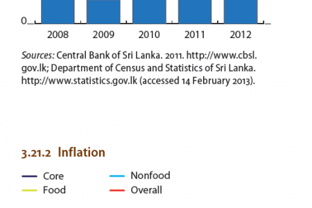 Sri Lanka - Supply-side contributions to growth, Inflation Infographic