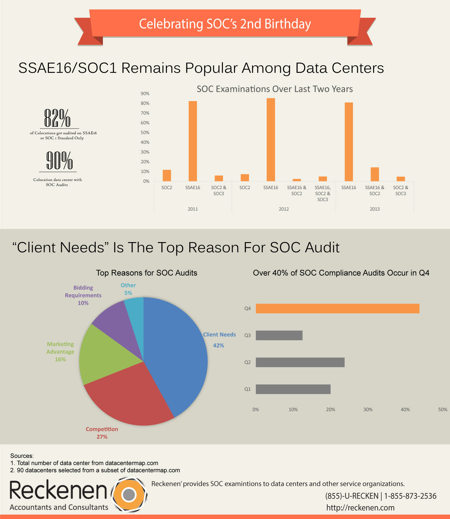 SSAE16-SOC1-Datacenters Infographic