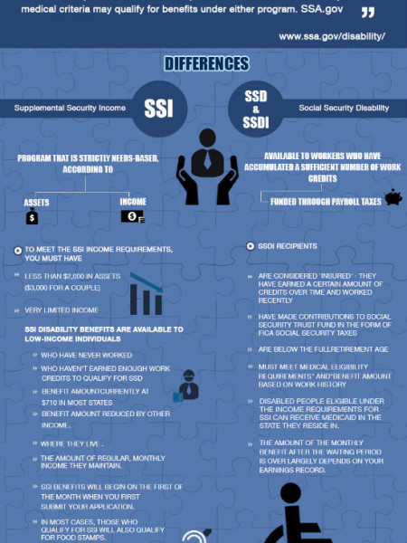 SSI and SSDI: Similar but Different Disability Programs Infographic