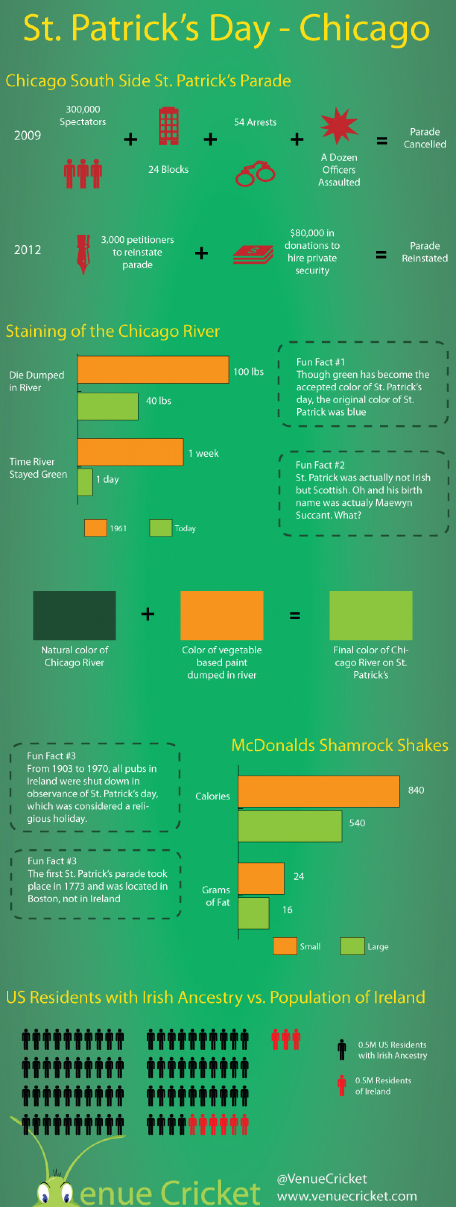 St. Patrick's Day - Chicago Infographic