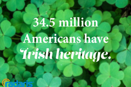 St. Patrick's Day Mini-Infographic  Infographic